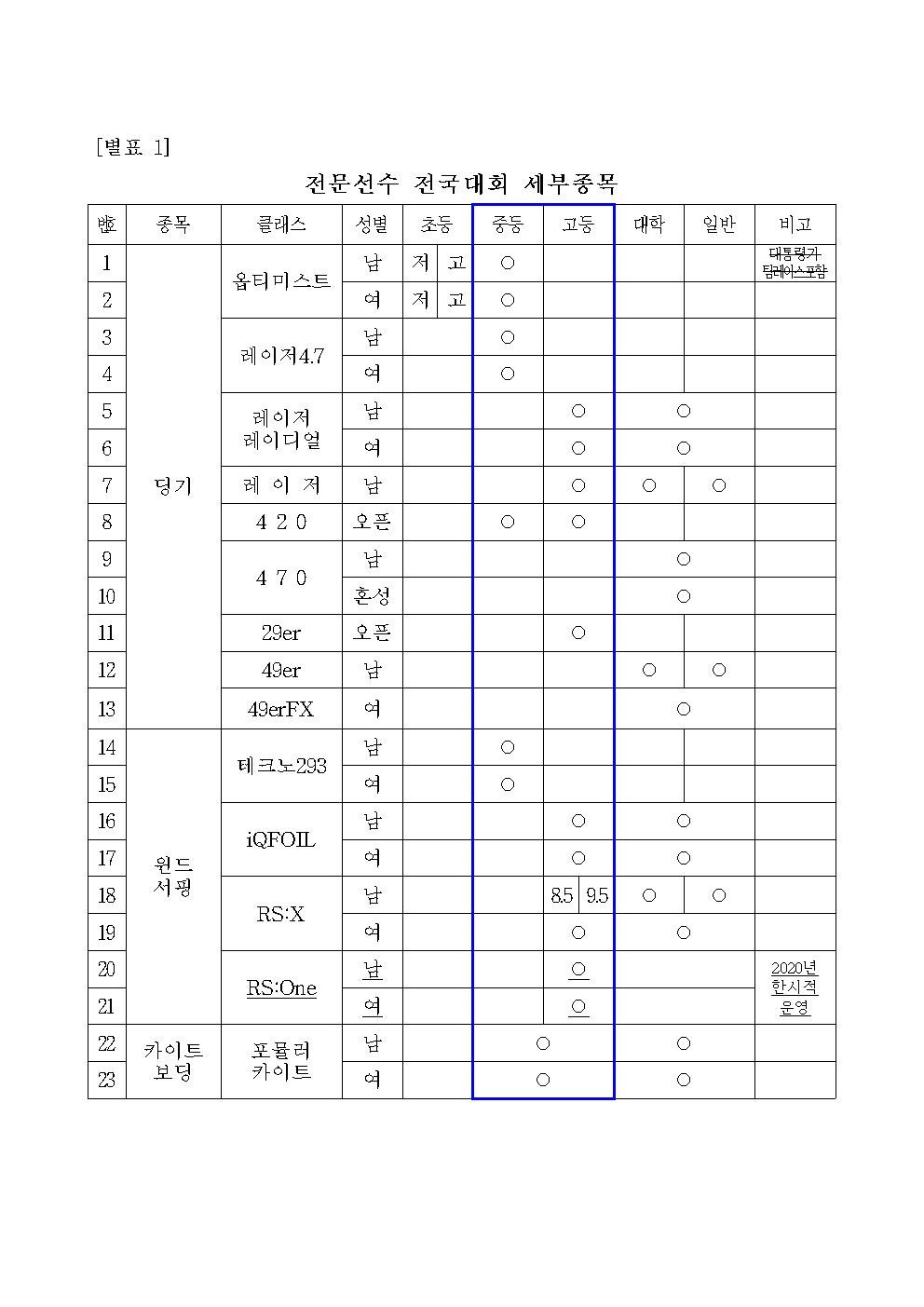 전문선수 전국대회 세부종목.jpg